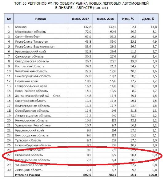 Рязанская область вошла в топ-30 крупнейших авторынков страны
