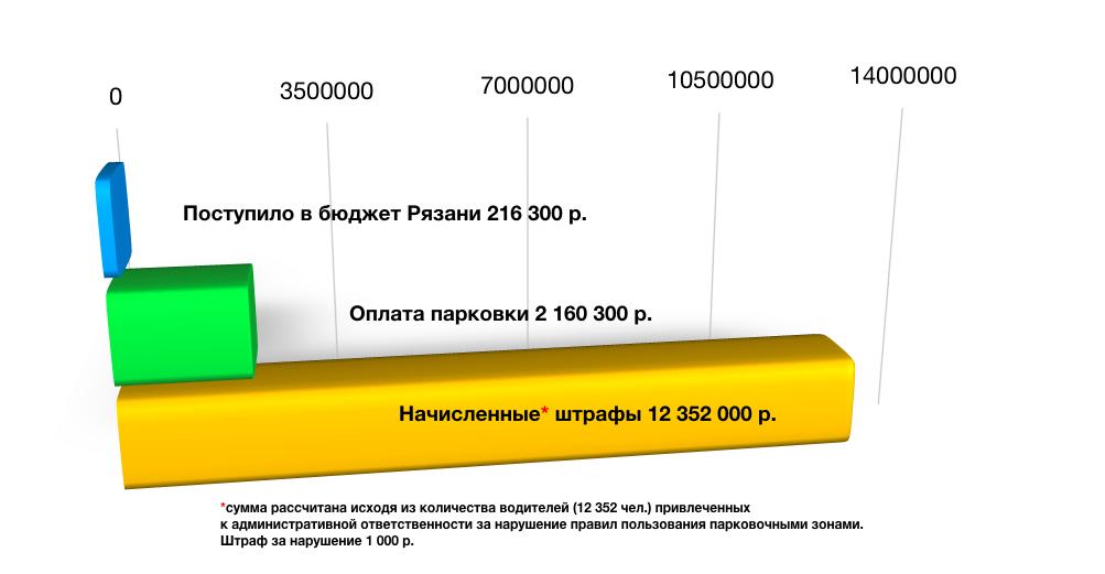 В Рязани платные парковки собрали больше штрафов, чем платежей за стоянку