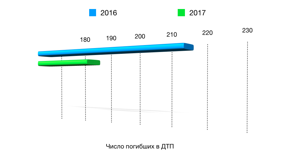 За неполный 2017 год в ДТП в Рязанской области погибли 189 человек