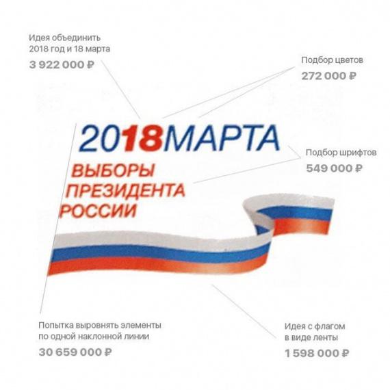 37 млн рублей потрачено на дизайн логотипа выборов президента России