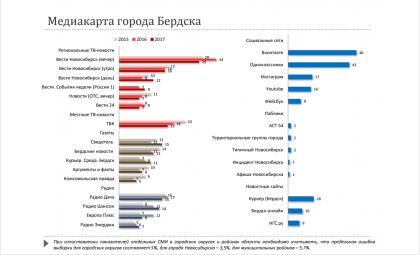 По оценке правительства НСО, Бердск-онлайн усилил позиции в медиакарте региона