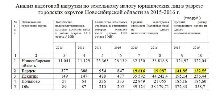 Бердск увеличивает ставки земельного налога