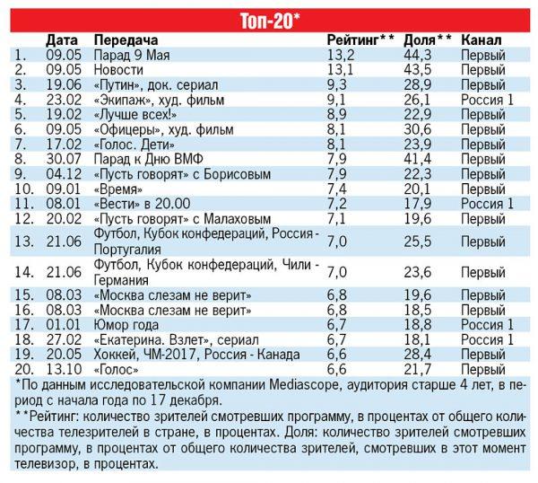 Опубликован ТОП-20 самых популярных телепрограмм 2017 года